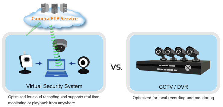 Cameraftp virtual security system vss software turns a for Security camera placement software
