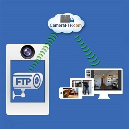 CameraFTP cloud surveillance and storage service